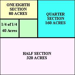 A Section Can Be Broken Down Into Acres