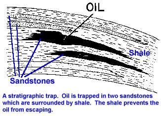 Stratigraphic Trap