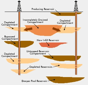 Non-Continuous Reservoirs