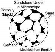 Illustration of Porosity