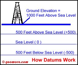 How Datums Work