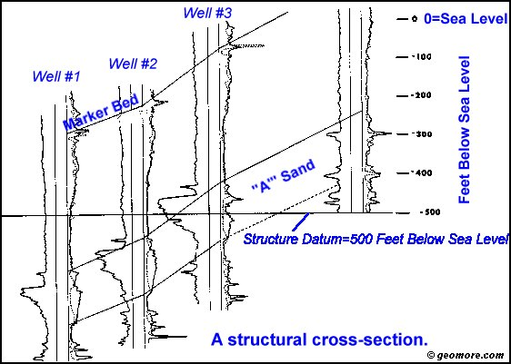 Correlating Formations on A Cross-Section